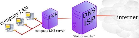 Что делать если dns сервер не удаётся определить - 6 вариантов решения проблемы