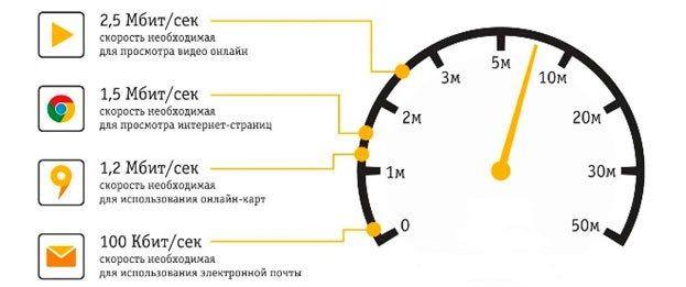 Как увеличить скорость интернета на Виндовс 7